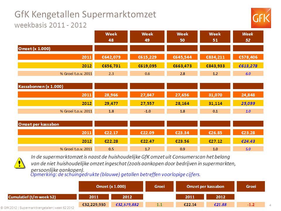 5 © GfK 2012 | Supermarktkengetallen | week 52 2012 Historie Supermarktomzetten (€) Historie bedrag per kassabon (€) +0.2% +3.9% +4.0% +6.2% +0.2%+4.3% +2.7% +4.4% Ontwikkeling in de tijd Jaarbasis +3.4% +0.2% * 2009 o.b.v.