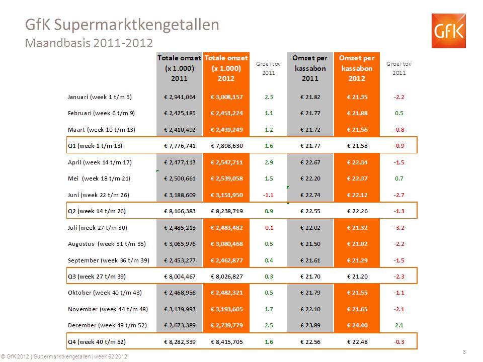 7 © GfK 2012 | Supermarktkengetallen | week 52 2012 GfK Supermarkt kengetallen: Omzet per week (totaal assortiment) Groei ten opzichte van dezelfde week in 2011