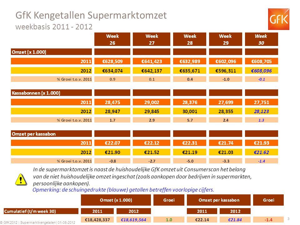 3 © GfK 2012 | Supermarktkengetallen | 01-08-2012 GfK Kengetallen Supermarktomzet weekbasis 2011 - 2012 Opmerking: de schuingedrukte (blauwe) getallen betreffen voorlopige cijfers.