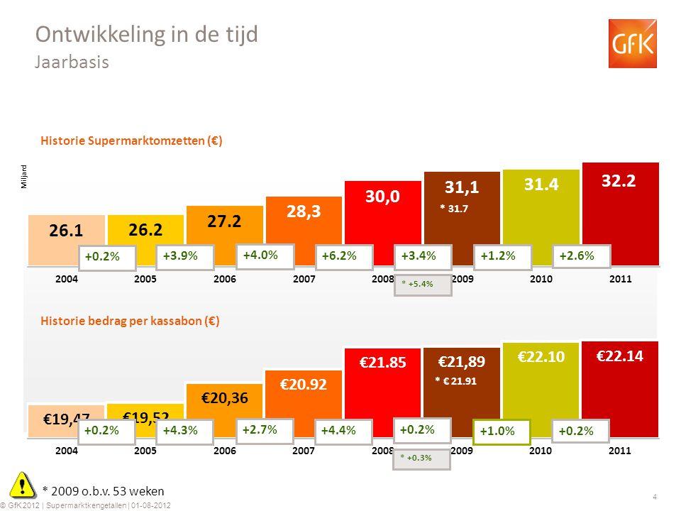 4 © GfK 2012 | Supermarktkengetallen | 01-08-2012 Historie Supermarktomzetten (€) Historie bedrag per kassabon (€) +0.2% +3.9% +4.0% +6.2% +0.2%+4.3% +2.7% +4.4% Ontwikkeling in de tijd Jaarbasis +3.4% +0.2% * 2009 o.b.v.