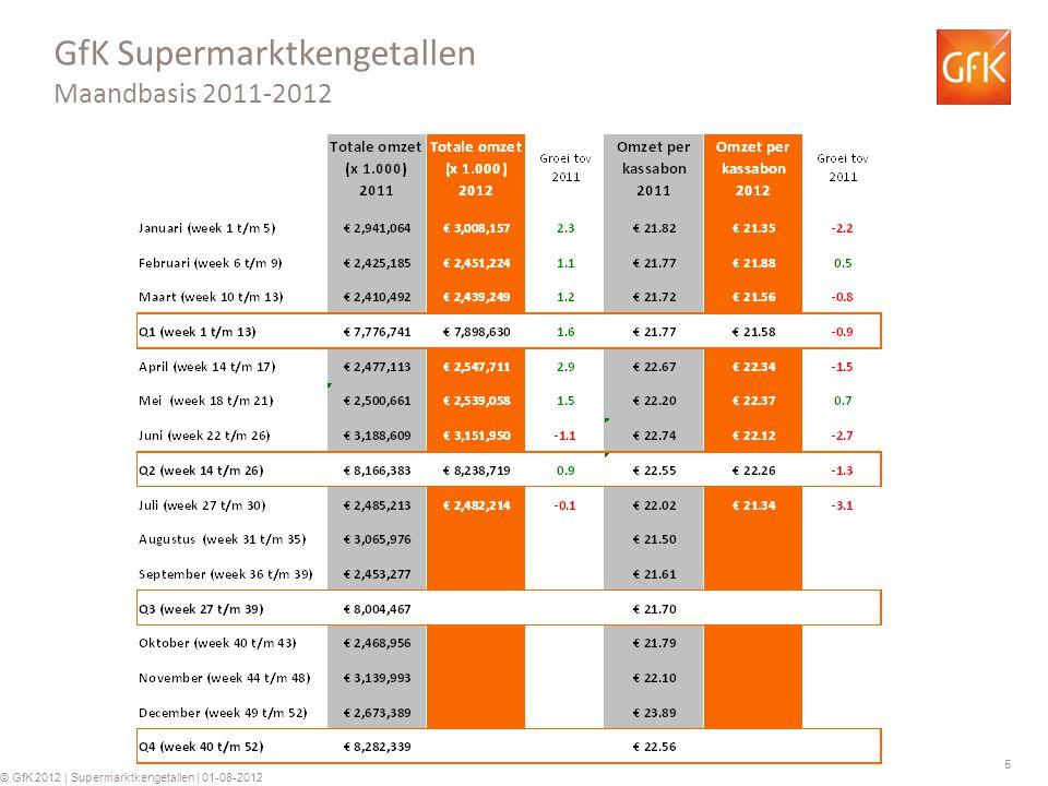 6 © GfK 2012   Supermarktkengetallen   01-08-2012 GfK Supermarkt kengetallen: Omzet per week (totaal assortiment) Groei ten opzichte van dezelfde week in 2011