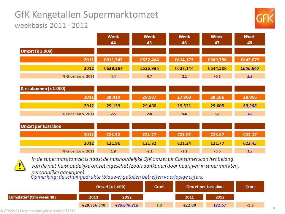8 © GfK 2012 | Supermarktkengetallen | week 48 2012 GfK Kengetallen Supermarktomzet weekbasis 2011 - 2012 Opmerking: de schuingedrukte (blauwe) getallen betreffen voorlopige cijfers.