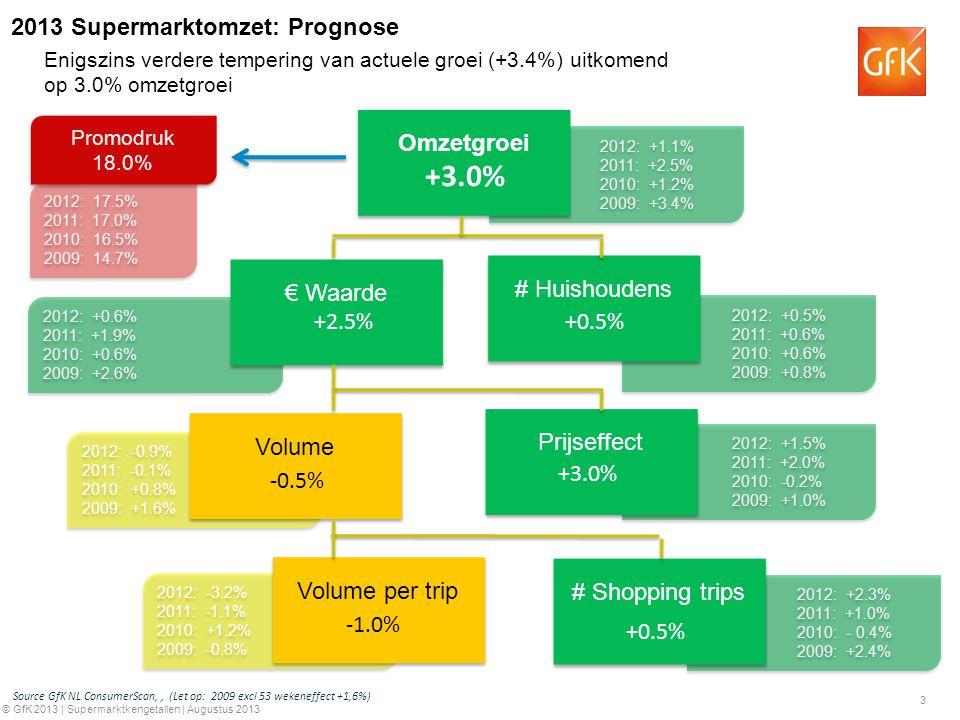 3 © GfK 2013 | Supermarktkengetallen | Augustus 2013 2012: -0.9% 2011: -0.1% 2010: +0.8% 2009: +1.6% 2012: -0.9% 2011: -0.1% 2010: +0.8% 2009: +1.6% 2012: -3.2% 2011: -1.1% 2010: +1.2% 2009: -0.8% 2012: -3.2% 2011: -1.1% 2010: +1.2% 2009: -0.8% 2012: +2.3% 2011: +1.0% 2010: - 0.4% 2009: +2.4% 2012: +2.3% 2011: +1.0% 2010: - 0.4% 2009: +2.4% 2012: +1.5% 2011: +2.0% 2010: -0.2% 2009: +1.0% 2012: +1.5% 2011: +2.0% 2010: -0.2% 2009: +1.0% 2012: +0.5% 2011: +0.6% 2010: +0.6% 2009: +0.8% 2012: +0.5% 2011: +0.6% 2010: +0.6% 2009: +0.8% 2012: +1.1% 2011: +2.5% 2010: +1.2% 2009: +3.4% 2012: +1.1% 2011: +2.5% 2010: +1.2% 2009: +3.4% 2012: +0.6% 2011: +1.9% 2010: +0.6% 2009: +2.6% 2012: +0.6% 2011: +1.9% 2010: +0.6% 2009: +2.6% Omzetgroei # Huishoudens € Waarde Prijseffect # Shopping trips Volume per trip Volume 2012: 17.5% 2011: 17.0% 2010: 16.5% 2009: 14.7% 2012: 17.5% 2011: 17.0% 2010: 16.5% 2009: 14.7% Promodruk 18.0% Promodruk 18.0% Source GfK NL ConsumerScan,, (Let op: 2009 excl 53 wekeneffect +1,6%) +3.0% +2.5% +0.5% -0.5% +3.0% +0.5% -1.0% Enigszins verdere tempering van actuele groei (+3.4%) uitkomend op 3.0% omzetgroei 2013 Supermarktomzet: Prognose