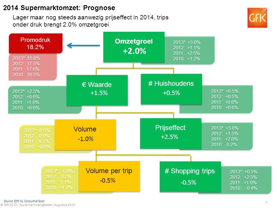 4 © GfK 2013 | Supermarktkengetallen | Augustus 2013 2013*: -0.5% 2012: -0.9% 2011: -0.1% 2010: +0.8% 2013*: -0.5% 2012: -0.9% 2011: -0.1% 2010: +0.8% 2013*: -1.0% 2012: -3.2% 2011: -1.1% 2010: +1.2% 2013*: -1.0% 2012: -3.2% 2011: -1.1% 2010: +1.2% 2013*: +0.5% 2012: +2.3% 2011: +1.0% 2010: - 0.4% 2013*: +0.5% 2012: +2.3% 2011: +1.0% 2010: - 0.4% 2013*: +3.0% 2012: +1.5% 2011: +2.0% 2010: -0.2% 2013*: +3.0% 2012: +1.5% 2011: +2.0% 2010: -0.2% 2013*: +0.5% 2012: +0.5% 2011: +0.6% 2010: +0.6% 2013*: +0.5% 2012: +0.5% 2011: +0.6% 2010: +0.6% 2013*: +3.0% 2012: +1.1% 2011: +2.5% 2010: +1.2% 2013*: +3.0% 2012: +1.1% 2011: +2.5% 2010: +1.2% 2013*: +2.5% 2012: +0.6% 2011: +1.9% 2010: +0.6% 2013*: +2.5% 2012: +0.6% 2011: +1.9% 2010: +0.6% Omzetgroei # Huishoudens € Waarde Prijseffect # Shopping trips Volume per trip Volume 2013*: 18.0% 2012: 17.5% 2011: 17.0% 2010: 16.5% 2013*: 18.0% 2012: 17.5% 2011: 17.0% 2010: 16.5% Promodruk 18.2% Promodruk 18.2% Source GfK NL ConsumerScan +2.0% +1.5% +0.5% -1.0% +2.5% -0.5% Lager maar nog steeds aanwezig prijseffect in 2014, trips onder druk brengt 2.0% omzetgroei 2014 Supermarktomzet: Prognose