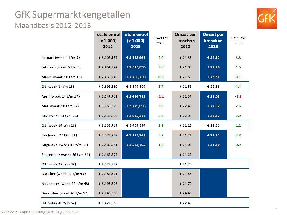 7 © GfK 2013 | Supermarktkengetallen | Augustus 2013 GfK Supermarktkengetallen Maandbasis 2012-2013