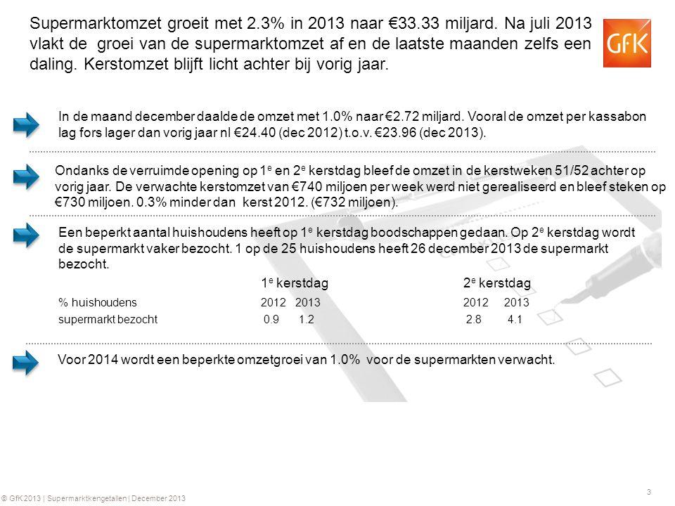 3 © GfK 2013 | Supermarktkengetallen | December 2013 Een beperkt aantal huishoudens heeft op 1 e kerstdag boodschappen gedaan.