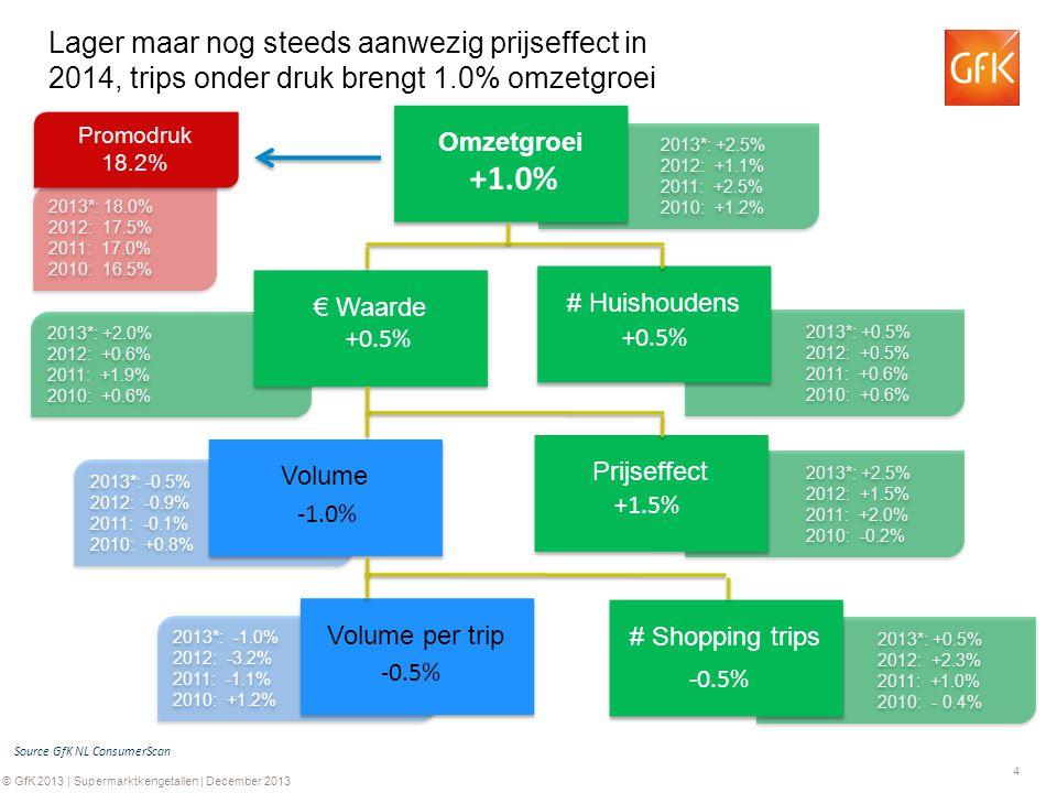 4 © GfK 2013 | Supermarktkengetallen | December 2013 2013*: +2.0% 2012: +0.6% 2011: +1.9% 2010: +0.6% 2013*: +2.0% 2012: +0.6% 2011: +1.9% 2010: +0.6% 2013*: -1.0% 2012: -3.2% 2011: -1.1% 2010: +1.2% 2013*: -1.0% 2012: -3.2% 2011: -1.1% 2010: +1.2% 2013*: -0.5% 2012: -0.9% 2011: -0.1% 2010: +0.8% 2013*: -0.5% 2012: -0.9% 2011: -0.1% 2010: +0.8% 2013*: +0.5% 2012: +2.3% 2011: +1.0% 2010: - 0.4% 2013*: +0.5% 2012: +2.3% 2011: +1.0% 2010: - 0.4% 2013*: +2.5% 2012: +1.5% 2011: +2.0% 2010: -0.2% 2013*: +2.5% 2012: +1.5% 2011: +2.0% 2010: -0.2% 2013*: +0.5% 2012: +0.5% 2011: +0.6% 2010: +0.6% 2013*: +0.5% 2012: +0.5% 2011: +0.6% 2010: +0.6% 2013*: +2.5% 2012: +1.1% 2011: +2.5% 2010: +1.2% 2013*: +2.5% 2012: +1.1% 2011: +2.5% 2010: +1.2% Omzetgroei # Huishoudens € Waarde Prijseffect # Shopping trips Volume per trip Volume 2013*: 18.0% 2012: 17.5% 2011: 17.0% 2010: 16.5% 2013*: 18.0% 2012: 17.5% 2011: 17.0% 2010: 16.5% Promodruk 18.2% Promodruk 18.2% Source GfK NL ConsumerScan +1.0% +0.5% -1.0% +1.5% -0.5% Lager maar nog steeds aanwezig prijseffect in 2014, trips onder druk brengt 1.0% omzetgroei