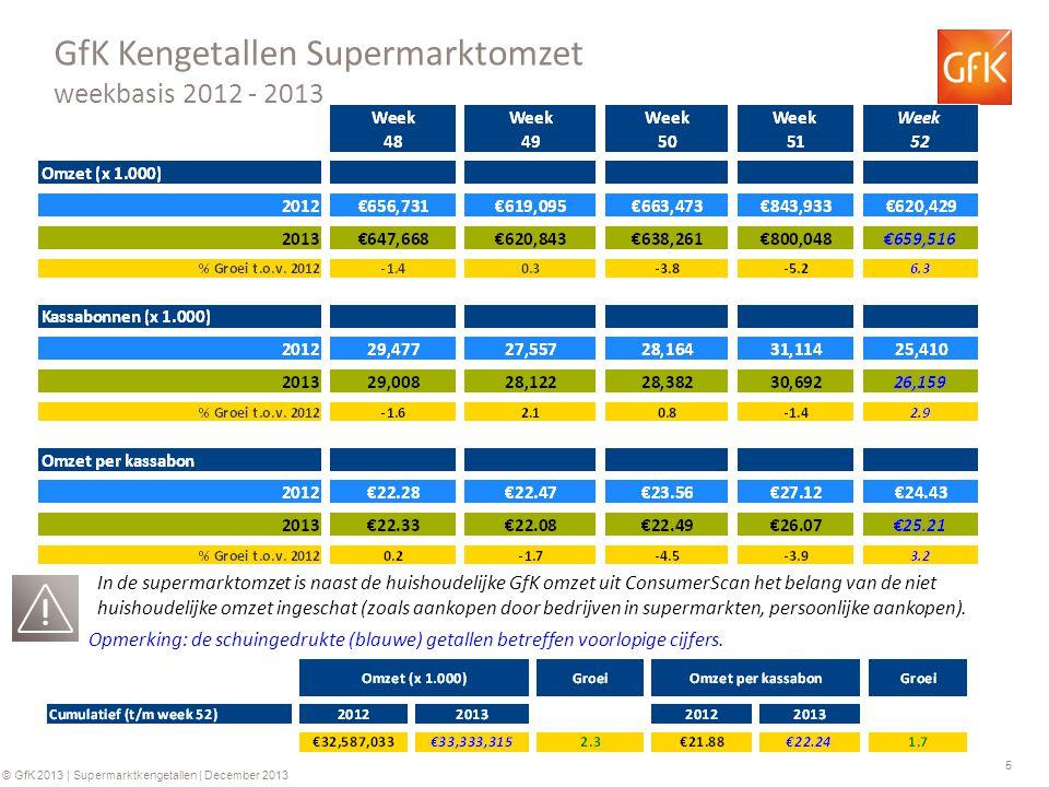 6 © GfK 2013 | Supermarktkengetallen | December 2013 Historie Supermarktomzetten (€) Historie bedrag per kassabon (€) +0.2%+3.9%+4.0%+6.2% +0.2%+4.3%+2.7%+4.4% Ontwikkeling in de tijd Jaarbasis +3.4% +0.2% * 2009 o.b.v.