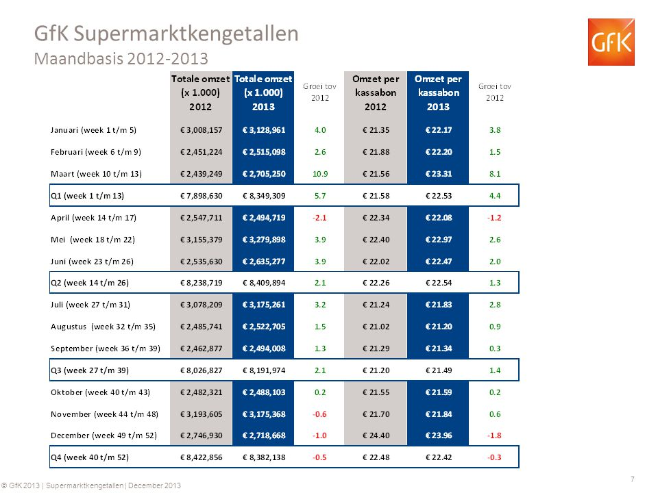 8 © GfK 2013 | Supermarktkengetallen | December 2013 GfK Supermarkt kengetallen: Omzet per week (totaal assortiment) Groei ten opzichte van dezelfde week in 2012