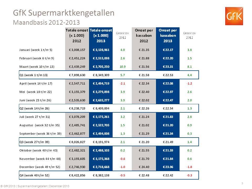 7 © GfK 2013 | Supermarktkengetallen | December 2013 GfK Supermarktkengetallen Maandbasis 2012-2013