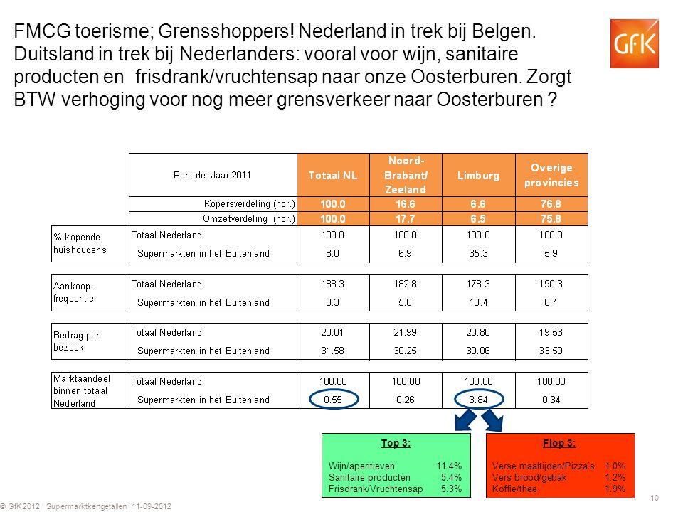 10 © GfK 2012 | Supermarktkengetallen | 11-09-2012 FMCG toerisme; Grensshoppers! Nederland in trek bij Belgen. Duitsland in trek bij Nederlanders: voo