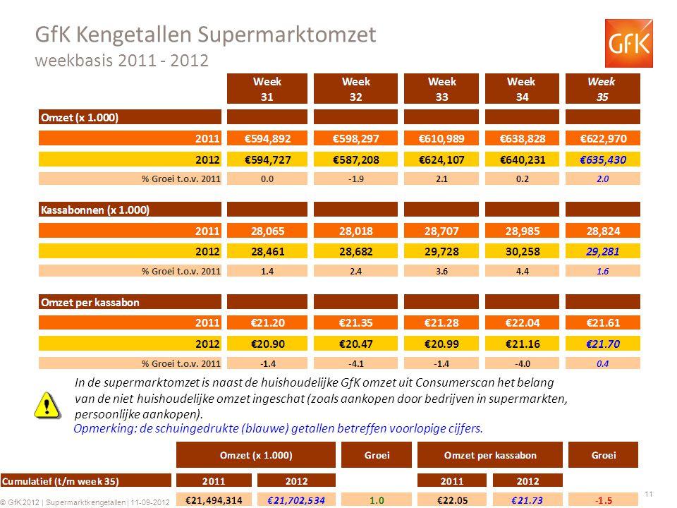 11 © GfK 2012 | Supermarktkengetallen | 11-09-2012 GfK Kengetallen Supermarktomzet weekbasis 2011 - 2012 Opmerking: de schuingedrukte (blauwe) getalle