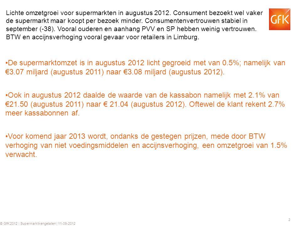 2 © GfK 2012 | Supermarktkengetallen | 11-09-2012 Lichte omzetgroei voor supermarkten in augustus 2012. Consument bezoekt wel vaker de supermarkt maar