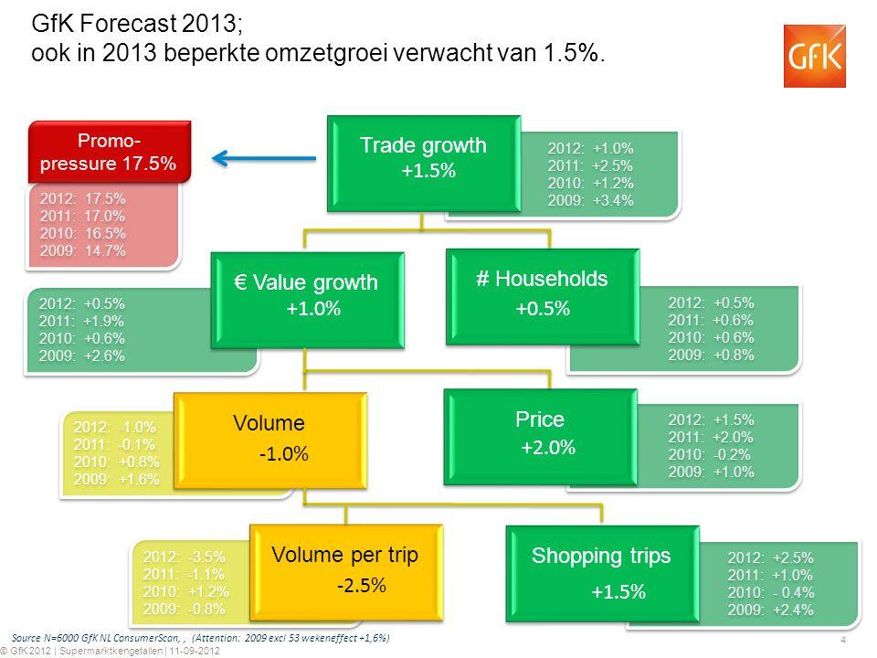 4 © GfK 2012 | Supermarktkengetallen | 11-09-2012 2012: -1.0% 2011: -0.1% 2010: +0.8% 2009: +1.6% 2012: -1.0% 2011: -0.1% 2010: +0.8% 2009: +1.6% 2012