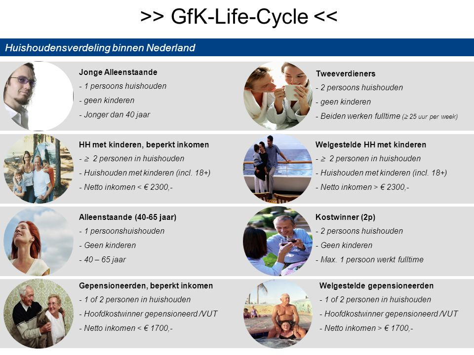 6 © GfK 2012 | Supermarktkengetallen | 11-09-2012 Tweeverdieners - 2 persoons huishouden - geen kinderen - Beiden werken fulltime (  25 uur per week)