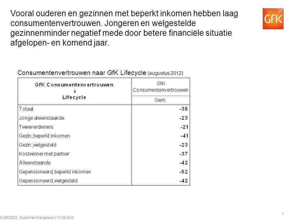7 © GfK 2012 | Supermarktkengetallen | 11-09-2012 Vooral ouderen en gezinnen met beperkt inkomen hebben laag consumentenvertrouwen. Jongeren en welges