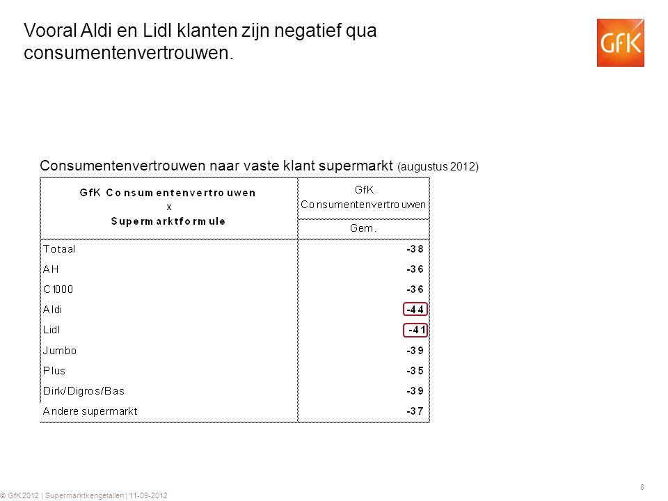 8 © GfK 2012 | Supermarktkengetallen | 11-09-2012 Vooral Aldi en Lidl klanten zijn negatief qua consumentenvertrouwen. Consumentenvertrouwen naar vast