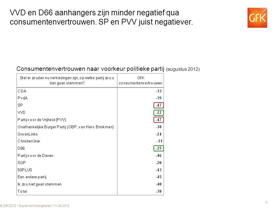 9 © GfK 2012 | Supermarktkengetallen | 11-09-2012 VVD en D66 aanhangers zijn minder negatief qua consumentenvertrouwen. SP en PVV juist negatiever. Co