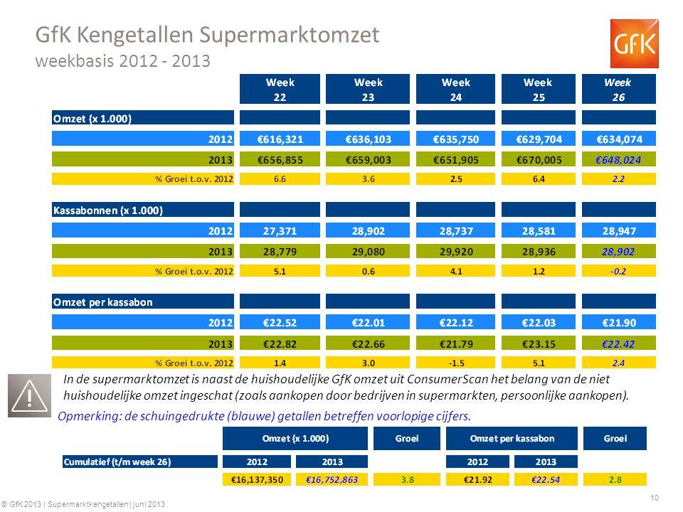 10 © GfK 2013 | Supermarktkengetallen | juni 2013 GfK Kengetallen Supermarktomzet weekbasis 2012 - 2013 Opmerking: de schuingedrukte (blauwe) getallen