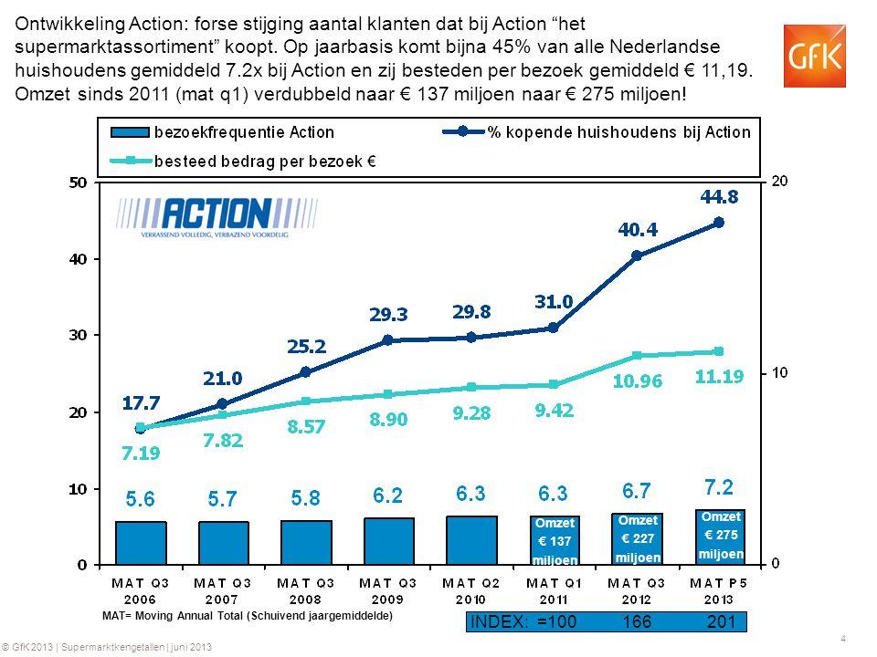15 © GfK 2013 | Supermarktkengetallen | juni 2013 GfK Supermarkt kengetallen: Omzet per kassabon per week Groei ten opzichte van dezelfde week in 2012