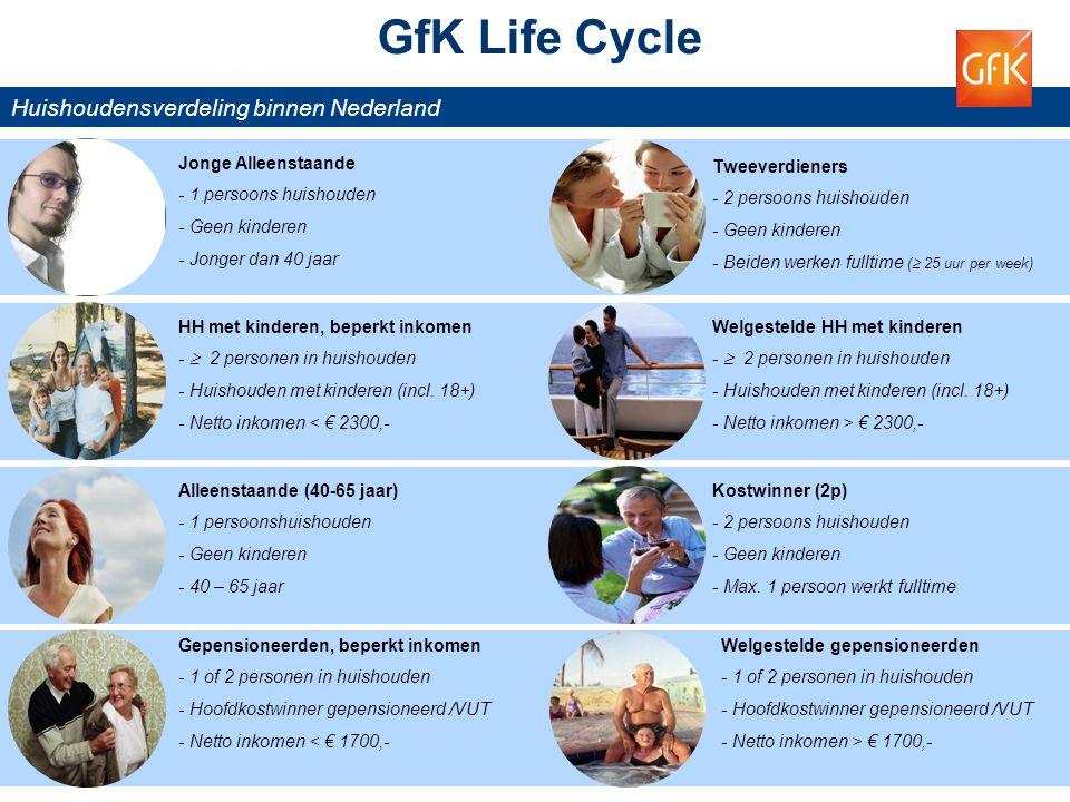 5 © GfK 2013 | Supermarktkengetallen | juni 2013 Tweeverdieners - 2 persoons huishouden - Geen kinderen - Beiden werken fulltime (  25 uur per week)