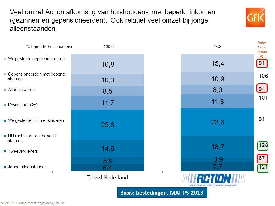 6 © GfK 2013 | Supermarktkengetallen | juni 2013 Index t.o.v. totaal NL: Veel omzet Action afkomstig van huishoudens met beperkt inkomen (gezinnen en