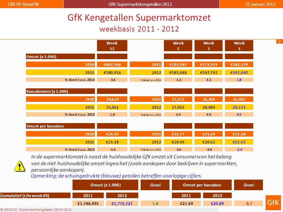 2 GfK PS Retail NLGfK Supermarktkengetallen 201225 januari 2012 © GfK 2012 | Supermarktkengetallen | 25-01-2012 GfK Kengetallen Supermarktomzet weekbasis 2011 - 2012 Opmerking: de schuingedrukte (blauwe) getallen betreffen voorlopige cijfers.