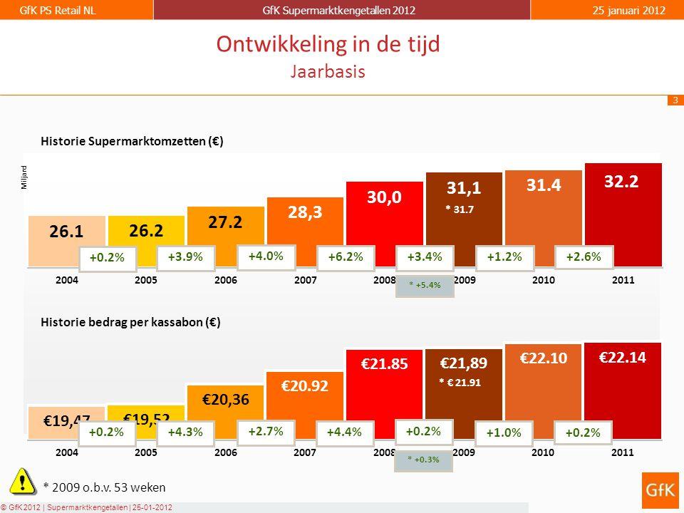 3 GfK PS Retail NLGfK Supermarktkengetallen 201225 januari 2012 © GfK 2012 | Supermarktkengetallen | 25-01-2012 Historie Supermarktomzetten (€) Historie bedrag per kassabon (€) +0.2% +3.9% +4.0% +6.2% +0.2%+4.3% +2.7% +4.4% Ontwikkeling in de tijd Jaarbasis +3.4% +0.2% * 2009 o.b.v.