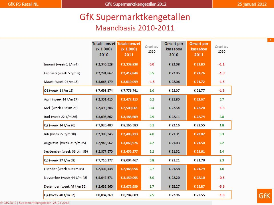 4 GfK PS Retail NLGfK Supermarktkengetallen 201225 januari 2012 © GfK 2012 | Supermarktkengetallen | 25-01-2012 GfK Supermarktkengetallen Maandbasis 2010-2011