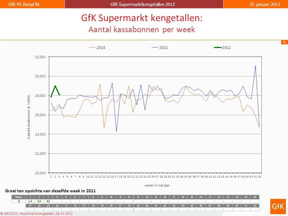 6 GfK PS Retail NLGfK Supermarktkengetallen 201225 januari 2012 © GfK 2012 | Supermarktkengetallen | 25-01-2012 GfK Supermarkt kengetallen: Aantal kassabonnen per week Groei ten opzichte van dezelfde week in 2011