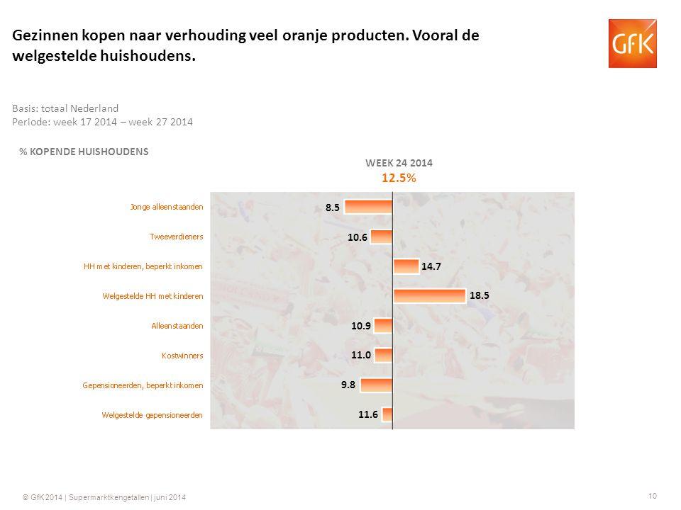 10 © GfK 2014 | Supermarktkengetallen | juni 2014 % KOPENDE HUISHOUDENS WEEK 24 2014 12.5% 14.7 10.9 11.0 9.8 11.6 10.6 8.5 Basis: totaal Nederland Periode: week 17 2014 – week 27 2014 Gezinnen kopen naar verhouding veel oranje producten.