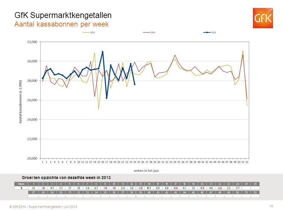 19 © GfK 2014 | Supermarktkengetallen | juni 2014 Groei ten opzichte van dezelfde week in 2013 GfK Supermarktkengetallen Aantal kassabonnen per week