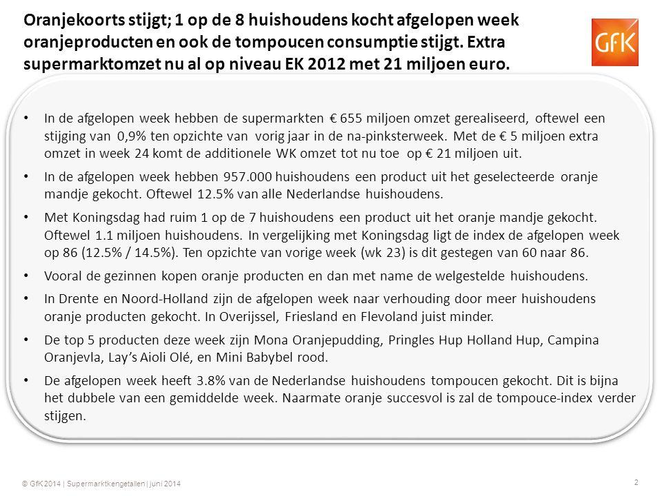 2 © GfK 2014 | Supermarktkengetallen | juni 2014 Oranjekoorts stijgt; 1 op de 8 huishoudens kocht afgelopen week oranjeproducten en ook de tompoucen consumptie stijgt.