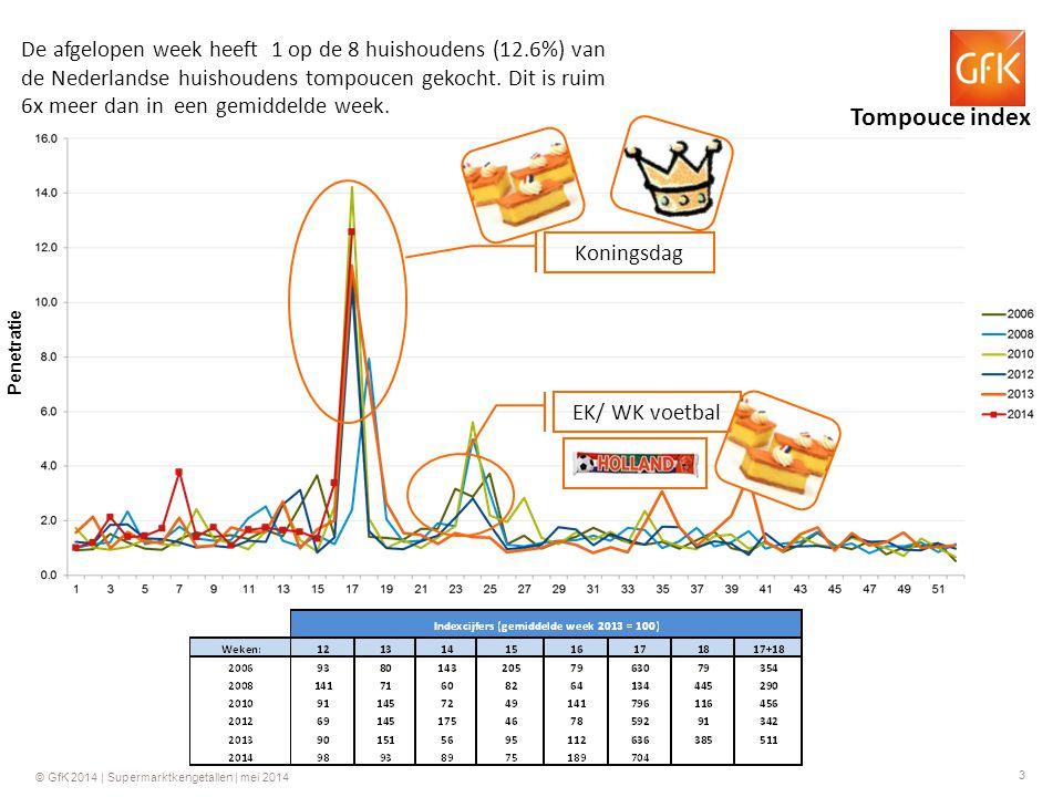 4 © GfK 2014   Supermarktkengetallen   mei 2014 GfK Supermarkt weekcijfers