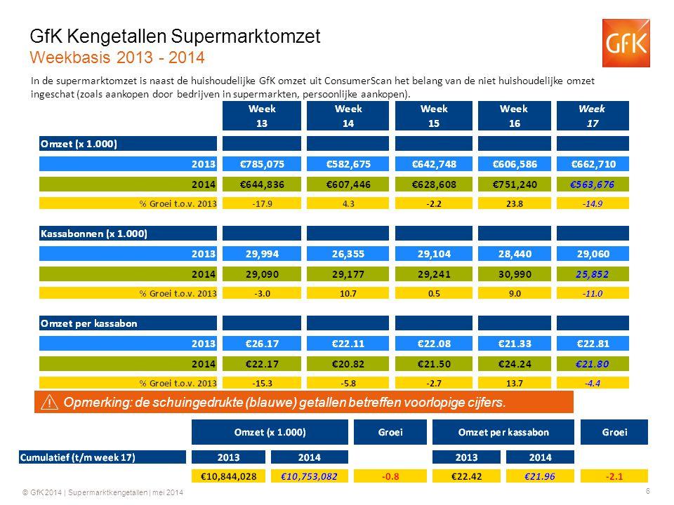 6 © GfK 2014 | Supermarktkengetallen | mei 2014 GfK Kengetallen Supermarktomzet Weekbasis 2013 - 2014 In de supermarktomzet is naast de huishoudelijke GfK omzet uit ConsumerScan het belang van de niet huishoudelijke omzet ingeschat (zoals aankopen door bedrijven in supermarkten, persoonlijke aankopen).