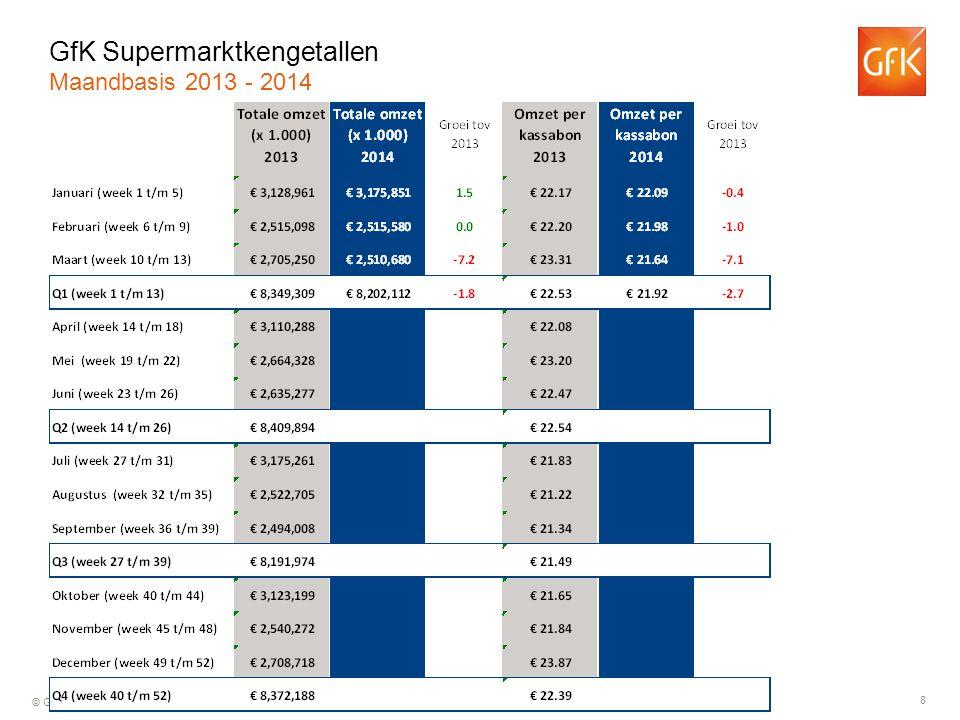 9 © GfK 2014   Supermarktkengetallen   mei 2014 Groei ten opzichte van dezelfde week in 2013 GfK Supermarktkengetallen Omzet per week (totaal assortiment)