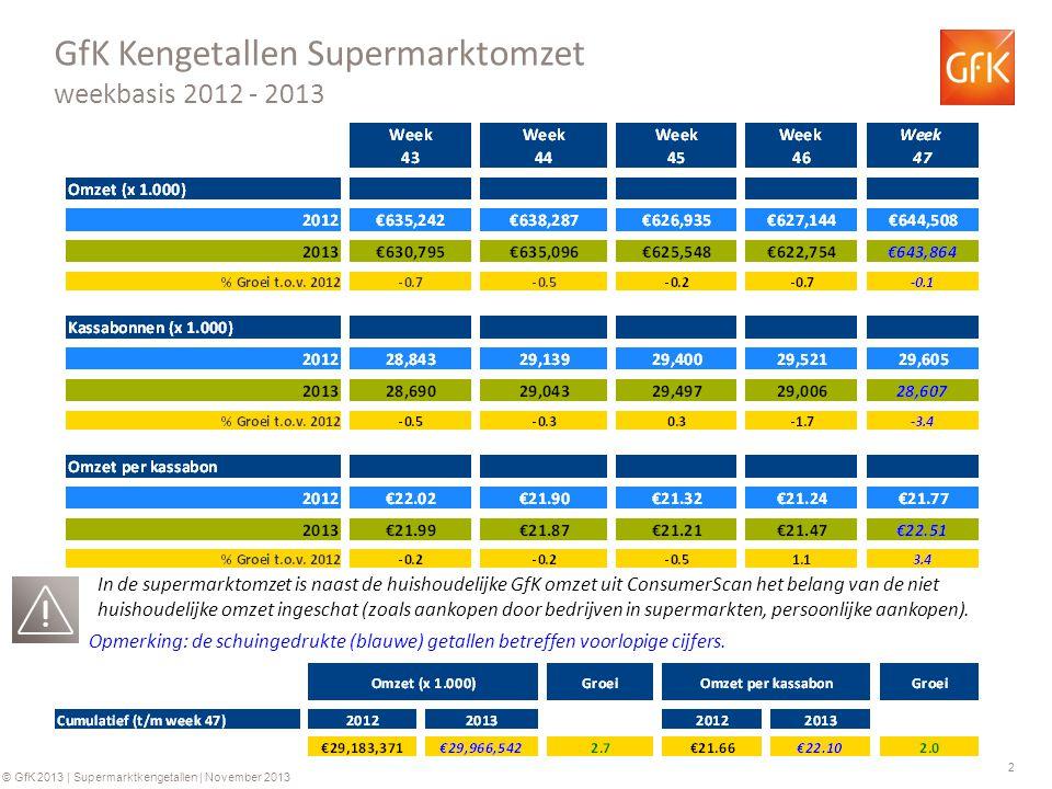 2 © GfK 2013 | Supermarktkengetallen | November 2013 GfK Kengetallen Supermarktomzet weekbasis 2012 - 2013 Opmerking: de schuingedrukte (blauwe) getallen betreffen voorlopige cijfers.