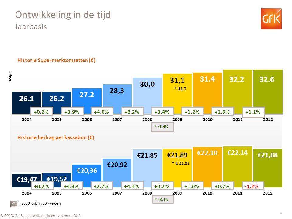 3 © GfK 2013 | Supermarktkengetallen | November 2013 Historie Supermarktomzetten (€) Historie bedrag per kassabon (€) +0.2%+3.9%+4.0%+6.2% +0.2%+4.3%+2.7%+4.4% Ontwikkeling in de tijd Jaarbasis +3.4% +0.2% * 2009 o.b.v.