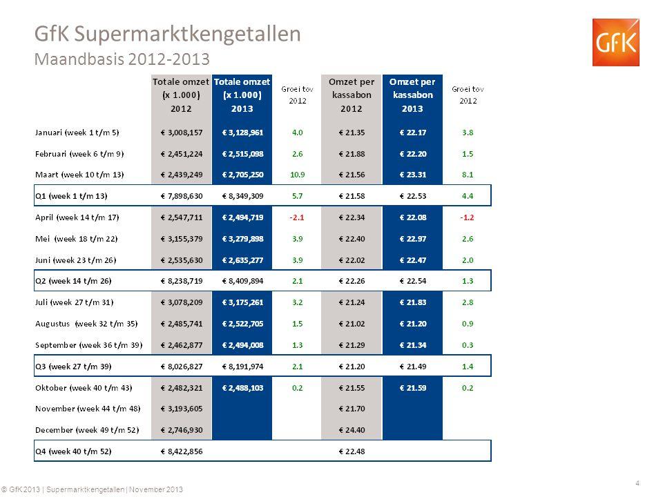 4 © GfK 2013 | Supermarktkengetallen | November 2013 GfK Supermarktkengetallen Maandbasis 2012-2013