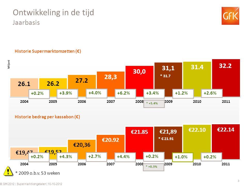 3 © GfK 2012 | Supermarktkengetallen | week 40 2012 © GfK 2012 | Supermarktkengetallen | 10-10-2012 Historie Supermarktomzetten (€) Historie bedrag per kassabon (€) +0.2% +3.9% +4.0% +6.2% +0.2%+4.3% +2.7% +4.4% Ontwikkeling in de tijd Jaarbasis +3.4% +0.2% * 2009 o.b.v.