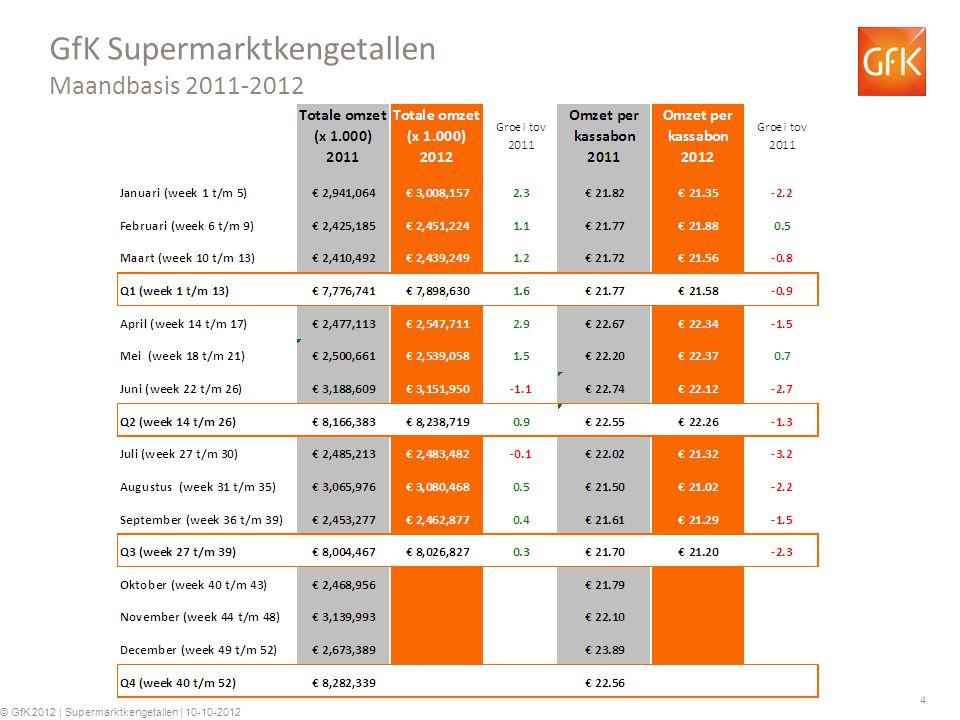 5 © GfK 2012 | Supermarktkengetallen | week 40 2012 © GfK 2012 | Supermarktkengetallen | 10-10-2012 GfK Supermarkt kengetallen: Omzet per week (totaal assortiment) Groei ten opzichte van dezelfde week in 2011