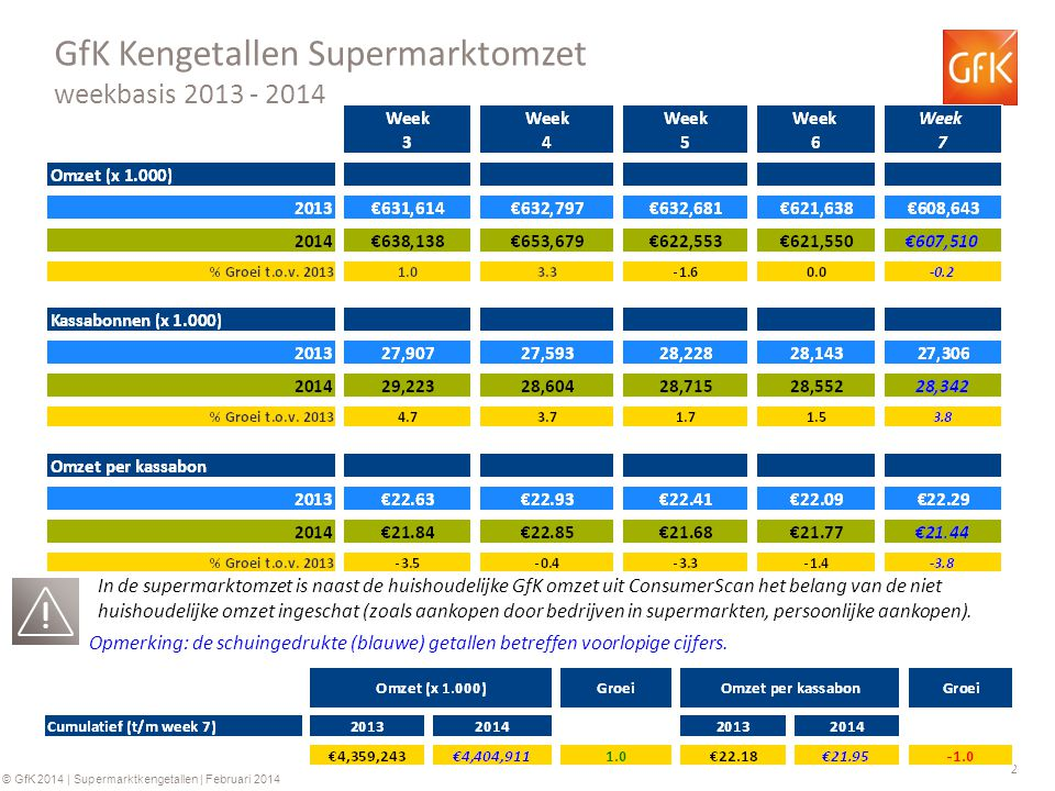 2 © GfK 2014 | Supermarktkengetallen | Februari 2014 GfK Kengetallen Supermarktomzet weekbasis 2013 - 2014 Opmerking: de schuingedrukte (blauwe) getal