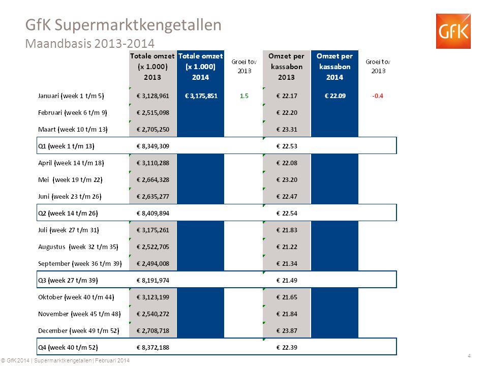 5 © GfK 2014 | Supermarktkengetallen | Februari 2014 GfK Supermarkt kengetallen: Omzet per week (totaal assortiment) Groei ten opzichte van dezelfde week in 2013