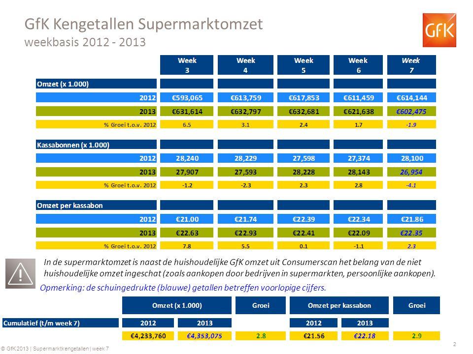 2 © GfK 2013 | Supermarktkengetallen | week 7 GfK Kengetallen Supermarktomzet weekbasis 2012 - 2013 Opmerking: de schuingedrukte (blauwe) getallen betreffen voorlopige cijfers.