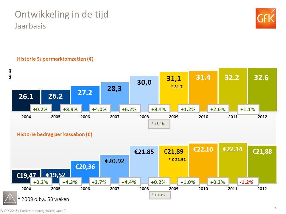 3 © GfK 2013 | Supermarktkengetallen | week 7 Historie Supermarktomzetten (€) Historie bedrag per kassabon (€) +0.2%+3.9%+4.0%+6.2% +0.2%+4.3%+2.7%+4.4% Ontwikkeling in de tijd Jaarbasis +3.4% +0.2% * 2009 o.b.v.