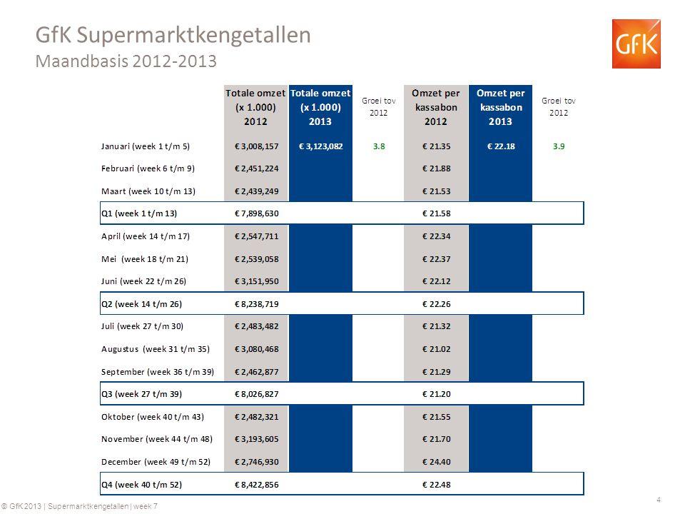4 © GfK 2013 | Supermarktkengetallen | week 7 GfK Supermarktkengetallen Maandbasis 2012-2013