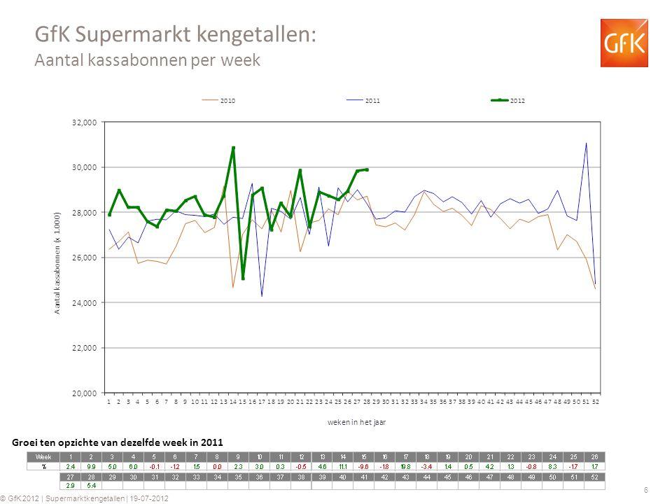 6 © GfK 2012 | Supermarktkengetallen | 19-07-2012 GfK Supermarkt kengetallen: Aantal kassabonnen per week Groei ten opzichte van dezelfde week in 2011