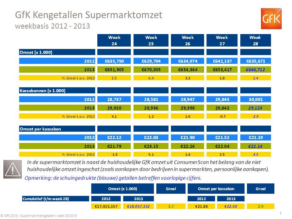 3 © GfK 2013 | Supermarktkengetallen | week 28 2013 Historie Supermarktomzetten (€) Historie bedrag per kassabon (€) +0.2%+3.9%+4.0%+6.2% +0.2%+4.3%+2.7%+4.4% Ontwikkeling in de tijd Jaarbasis +3.4% +0.2% * 2009 o.b.v.