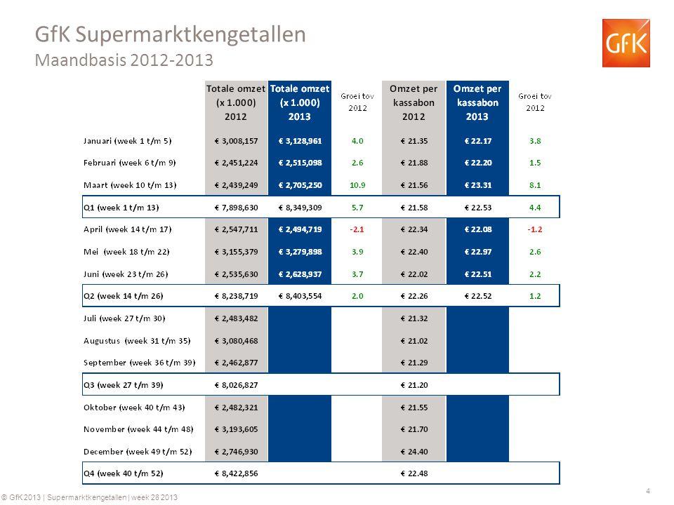 4 © GfK 2013 | Supermarktkengetallen | week 28 2013 GfK Supermarktkengetallen Maandbasis 2012-2013