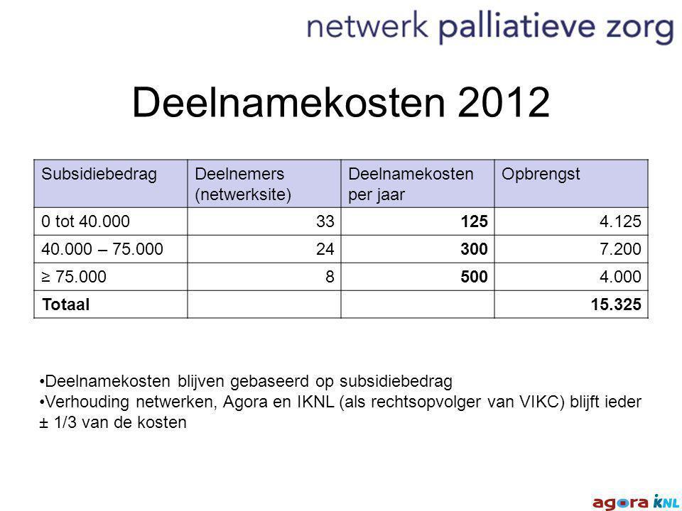 Deelnamekosten 2012 SubsidiebedragDeelnemers (netwerksite) Deelnamekosten per jaar Opbrengst 0 tot 40.000331254.125 40.000 – 75.000243007.200 ≥ 75.00085004.000 Totaal15.325 Deelnamekosten blijven gebaseerd op subsidiebedrag Verhouding netwerken, Agora en IKNL (als rechtsopvolger van VIKC) blijft ieder ± 1/3 van de kosten